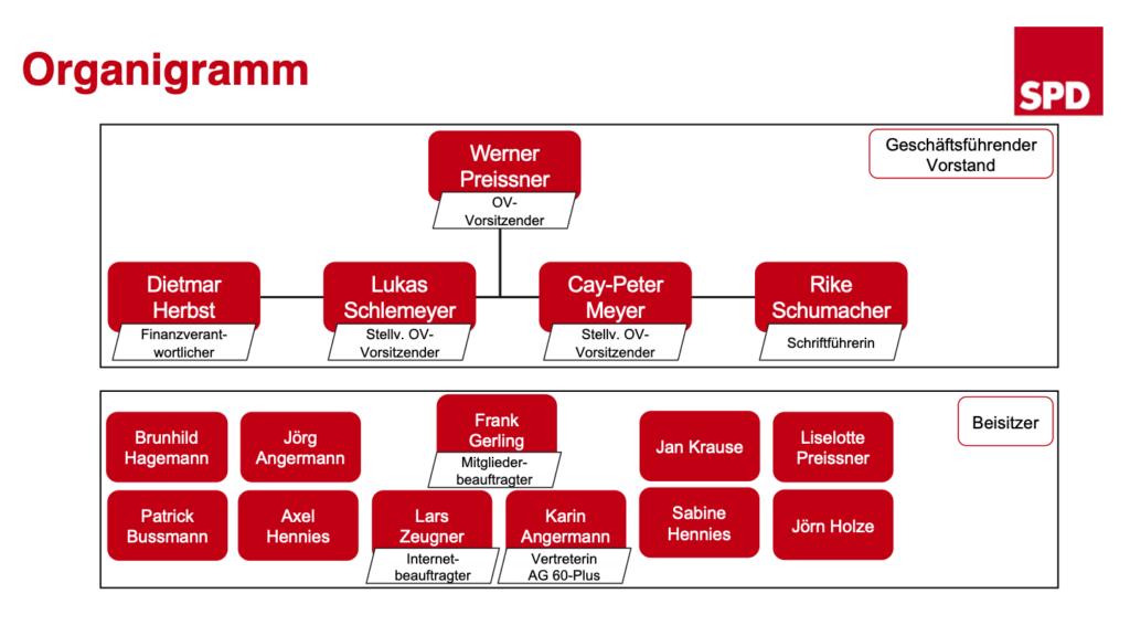SPD Organisation